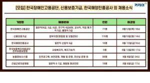 한국장애인고용공단·신용보증기금·한국해양진흥공사 등 채용  진행